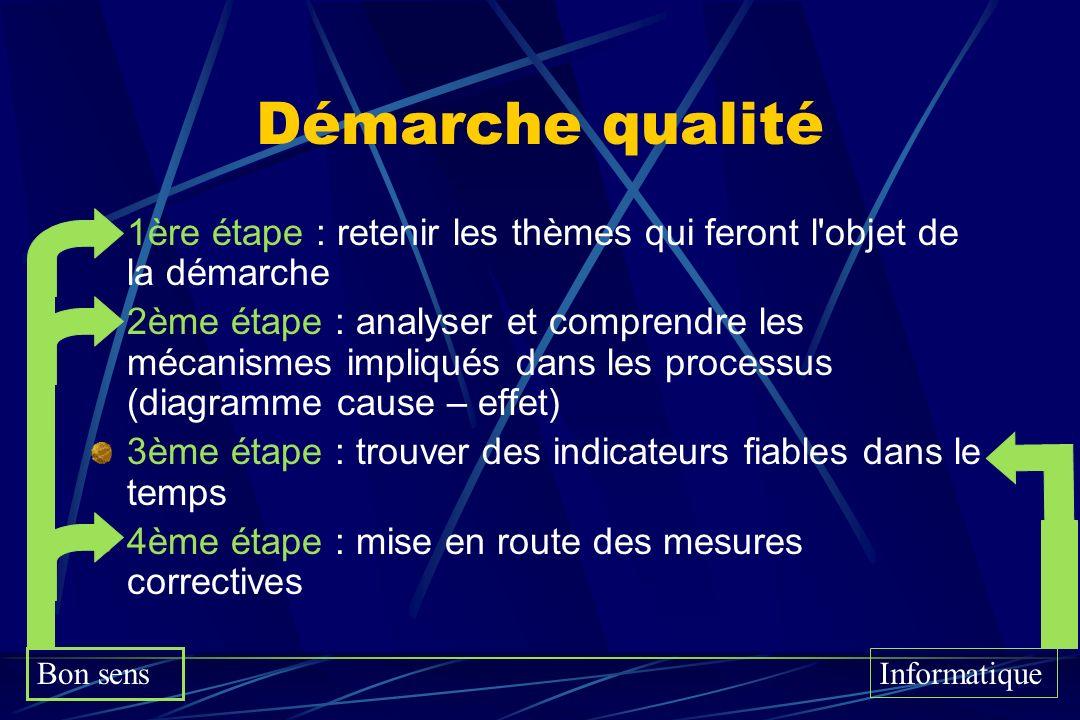 Démarche qualité 1ère étape : retenir les thèmes qui feront l'objet de la démarche 2ème étape : analyser et comprendre les mécanismes impliqués dans l