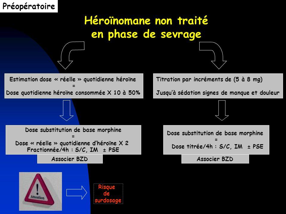 Héroïnomane non traité en phase de sevrage Titration par incréments de (5 à 8 mg) Jusquà sédation signes de manque et douleur Estimation dose « réelle