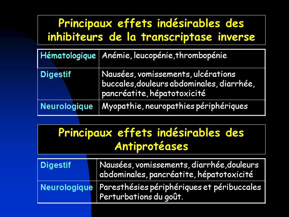 Principaux effets indésirables des inhibiteurs de la transcriptase inverse HématologiqueAnémie, leucopénie,thrombopénie Digestif Nausées, vomissements