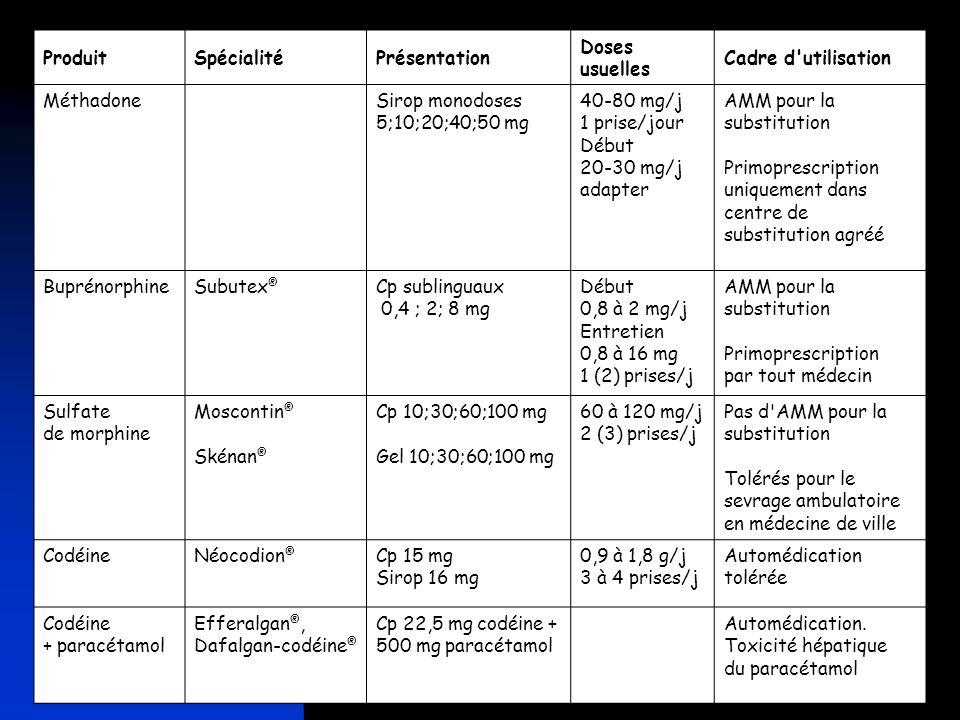 ProduitSpécialitéPrésentation Doses usuelles Cadre d'utilisation Méthadone Sirop monodoses 5;10;20;40;50 mg 40-80 mg/j 1 prise/jour Début 20-30 mg/j a