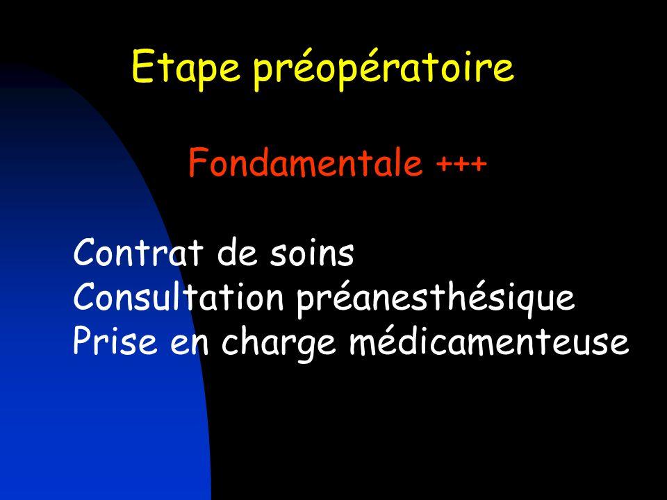 Etape préopératoire Fondamentale +++ Contrat de soins Consultation préanesthésique Prise en charge médicamenteuse