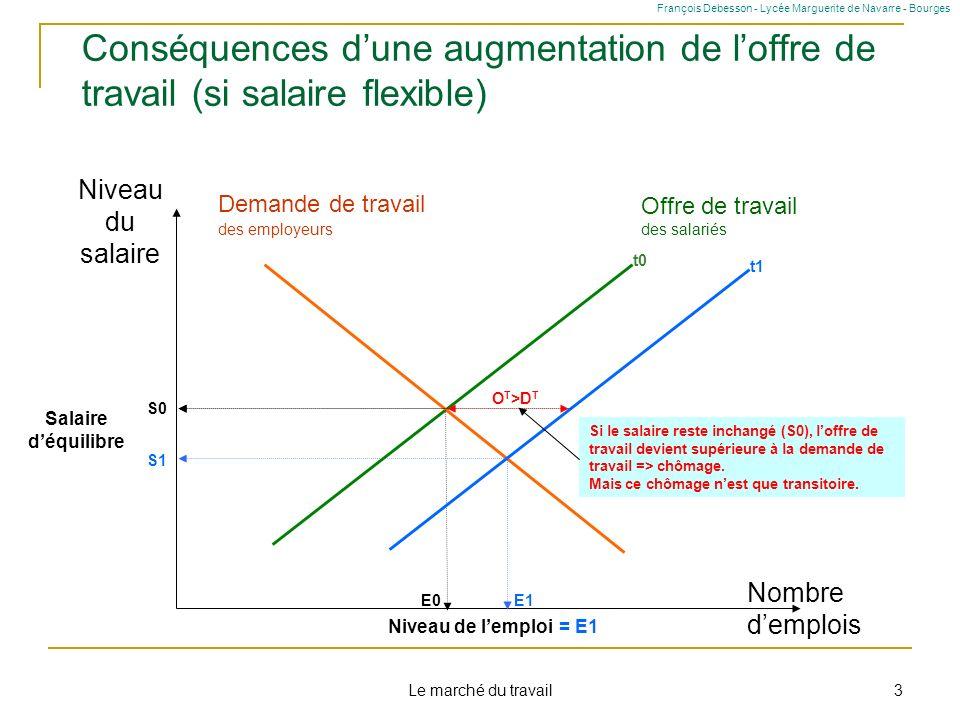 Le marché du travail 3 Conséquences dune augmentation de loffre de travail (si salaire flexible) Niveau du salaire Nombre demplois Offre de travail de