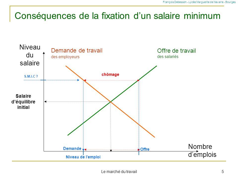 Le marché du travail 5 Niveau du salaire Nombre demplois Offre de travail des salariés Demande de travail des employeurs Salaire déquilibre initial Ni