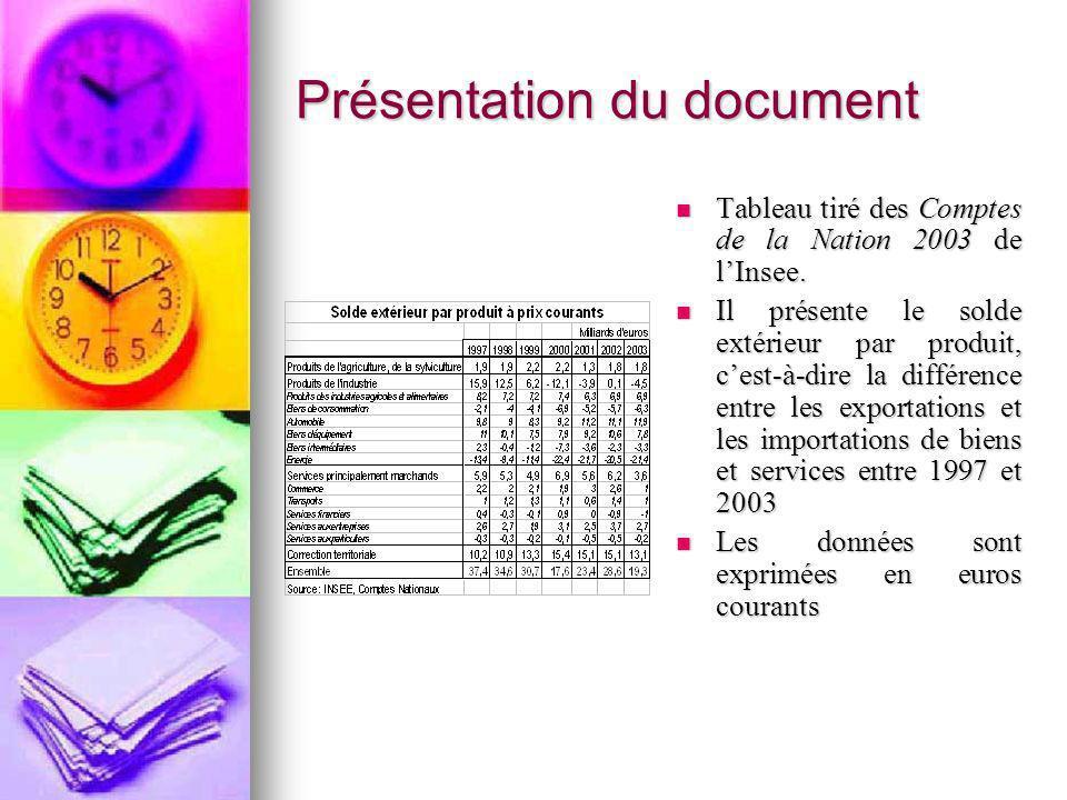 Présentation du document Tableau tiré des Comptes de la Nation 2003 de lInsee. Tableau tiré des Comptes de la Nation 2003 de lInsee. Il présente le so