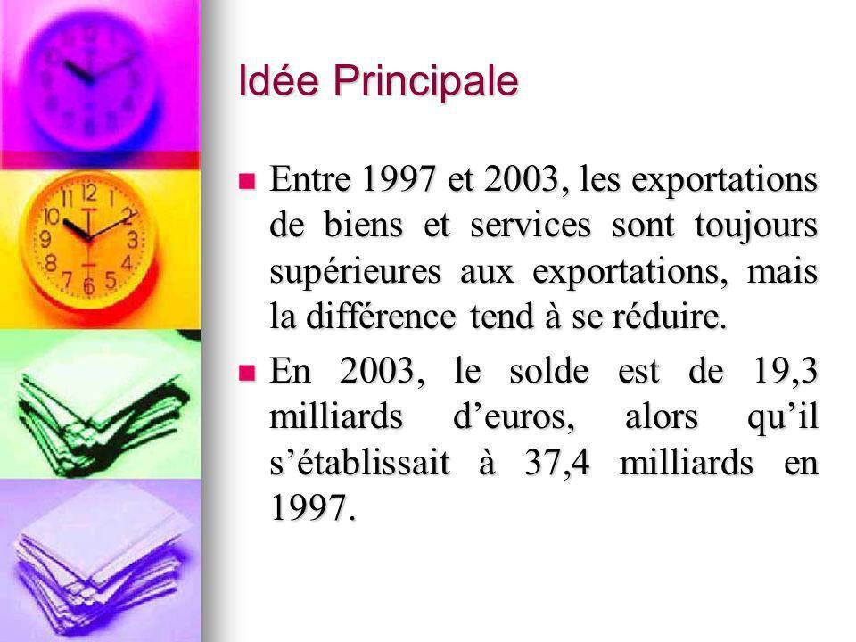 Idée Principale Entre 1997 et 2003, les exportations de biens et services sont toujours supérieures aux exportations, mais la différence tend à se réd