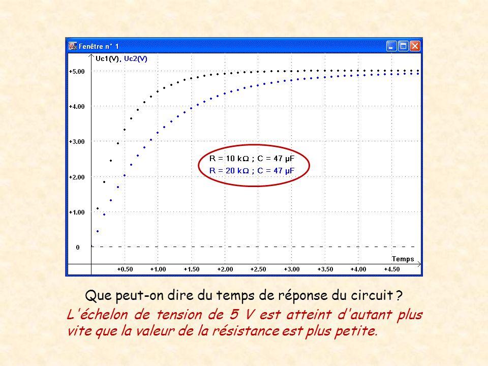 Que peut-on dire du temps de réponse du circuit ? L'échelon de tension de 5 V est atteint d'autant plus vite que la valeur de la résistance est plus p
