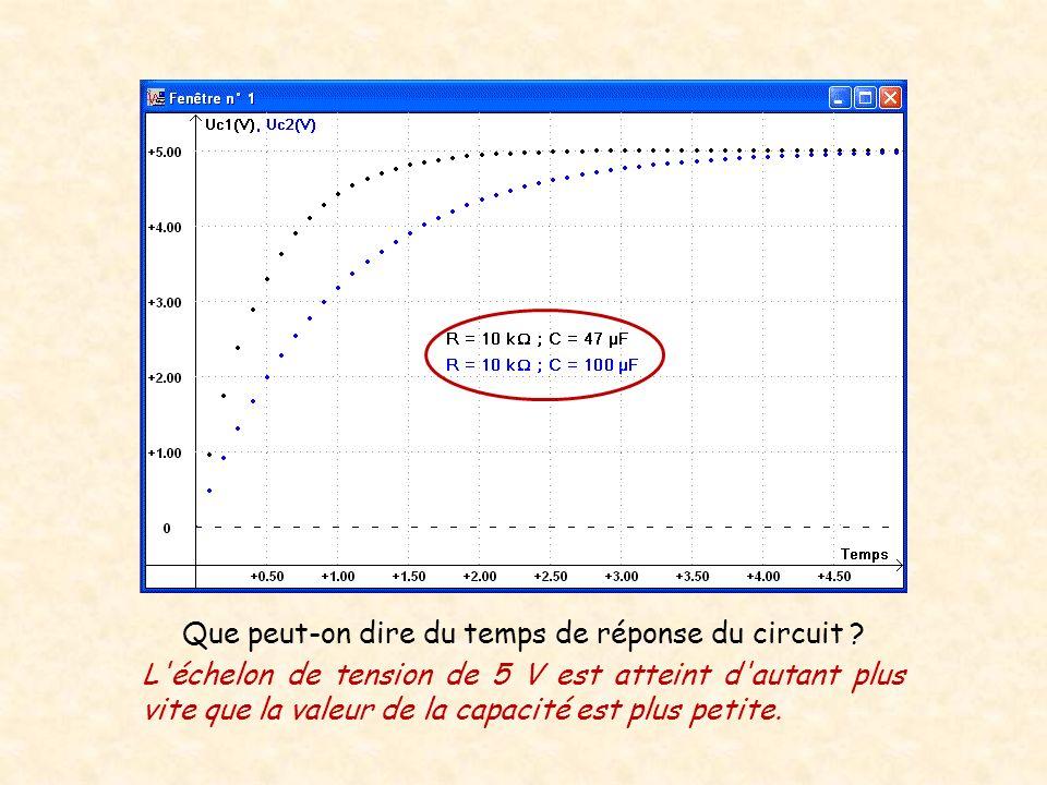 Que peut-on dire du temps de réponse du circuit ? L'échelon de tension de 5 V est atteint d'autant plus vite que la valeur de la capacité est plus pet