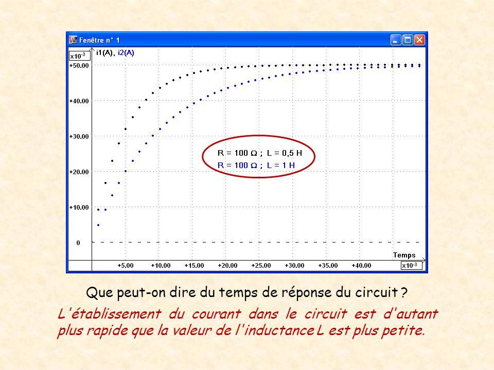 Que peut-on dire du temps de réponse du circuit ? L'établissement du courant dans le circuit est d'autant plus rapide que la valeur de l'inductance L