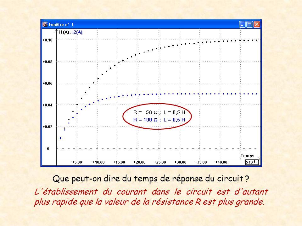 Que peut-on dire du temps de réponse du circuit ? L'établissement du courant dans le circuit est d'autant plus rapide que la valeur de la résistance R