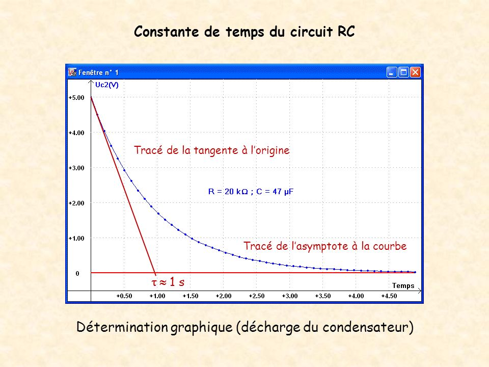 Constante de temps du circuit RC Remarque : Pour t =, Uc 1,85 V soit 37 % de la valeur de la tension initiale.