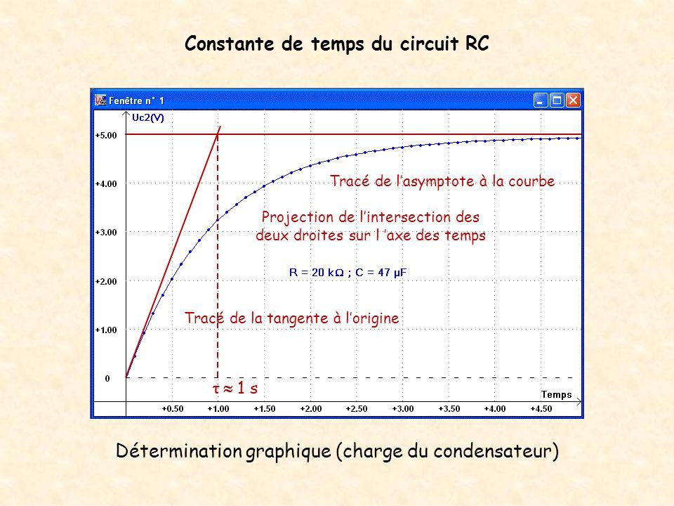 Constante de temps du circuit RC Remarque : Pour t =, Uc 3,15 V soit 63 % de la valeur de l échelon de tension.