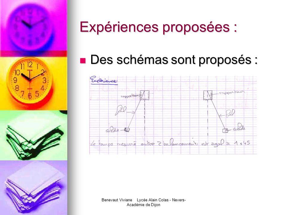Benevaut Viviane Lycée Alain Colas - Nevers- Académie de Dijon Expériences proposées : Des schémas sont proposés : Des schémas sont proposés :