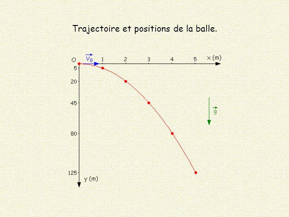 Si l attraction terrestre n existait pas où serait la balle au bout de : 1, 2, 3, 4, 5 s .