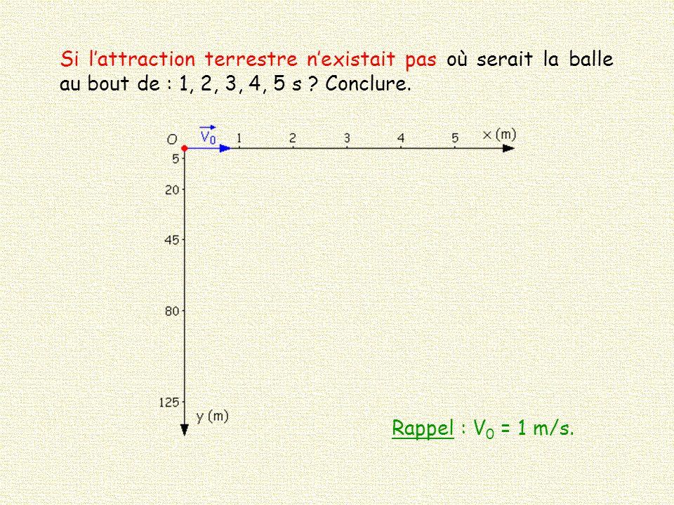 Si l attraction terrestre n existait pas où serait la balle au bout de : 1, 2, 3, 4, 5 s ? Conclure. Rappel : V 0 = 1 m/s.