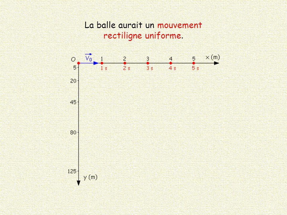 Si la vitesse initiale était nulle où serait la balle au bout de : 1, 2, 3, 4, 5 s .