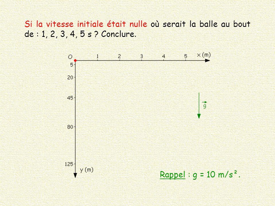Si la vitesse initiale était nulle où serait la balle au bout de : 1, 2, 3, 4, 5 s ? Conclure. Rappel : g = 10 m/s².
