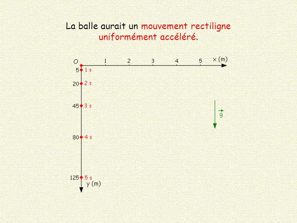 La balle aurait un mouvement rectiligne uniformément accéléré.