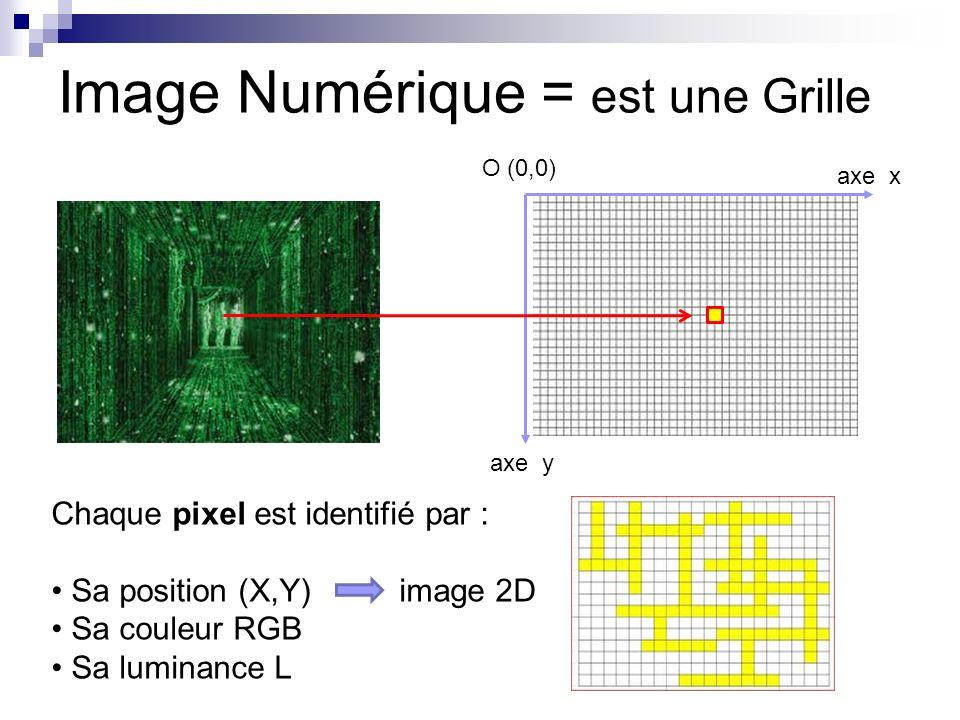Image Numérique = est une Grille Chaque pixel est identifié par : Sa position (X,Y) image 2D Sa couleur RGB Sa luminance L axe x axe y O (0,0)