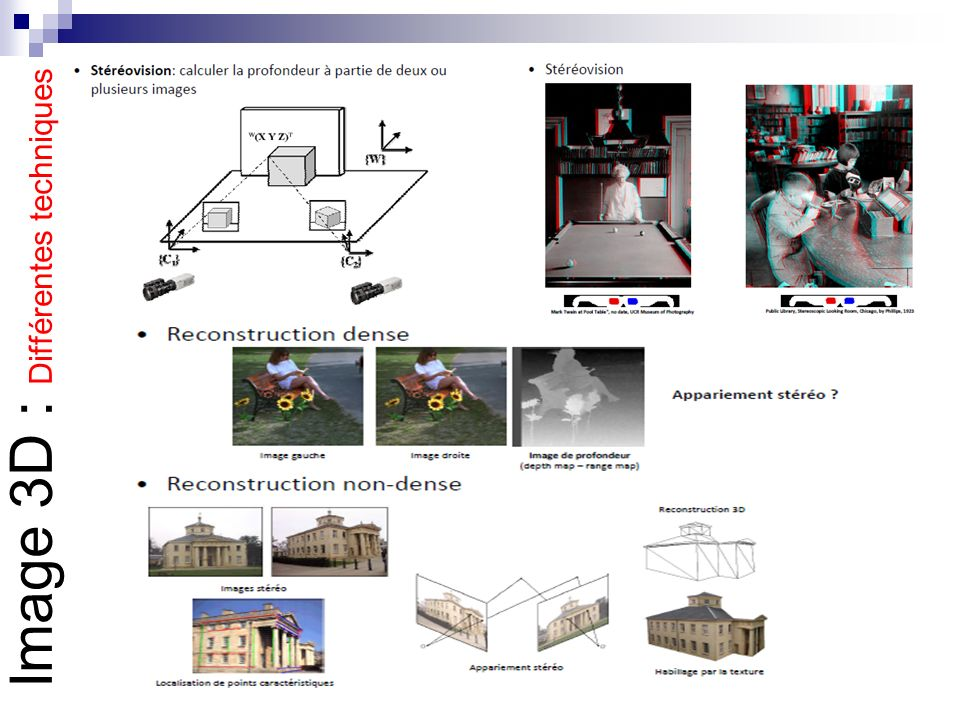 Image 3D : Différentes techniques
