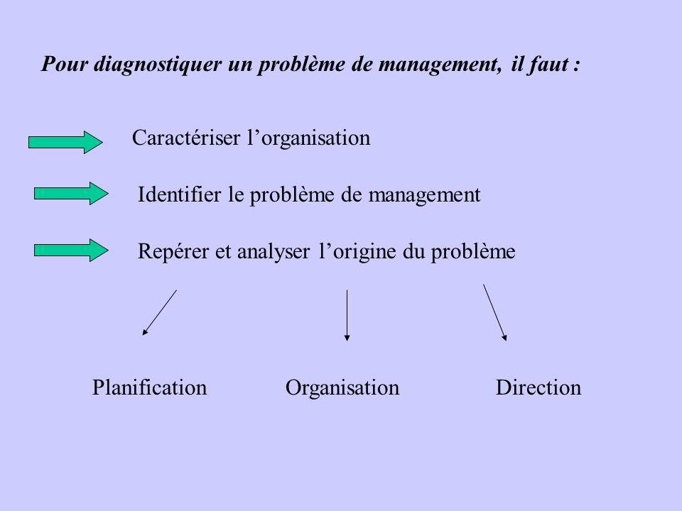 Pour diagnostiquer un problème de management, il faut : Caractériser lorganisation Identifier le problème de management Repérer et analyser lorigine d