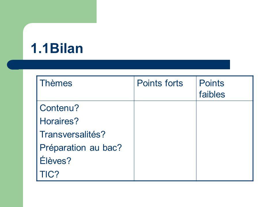1.1Bilan ThèmesPoints fortsPoints faibles Contenu.