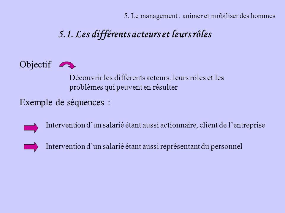 5. Le management : animer et mobiliser des hommes 5.1. Les différents acteurs et leurs rôles Objectif Exemple de séquences : Découvrir les différents