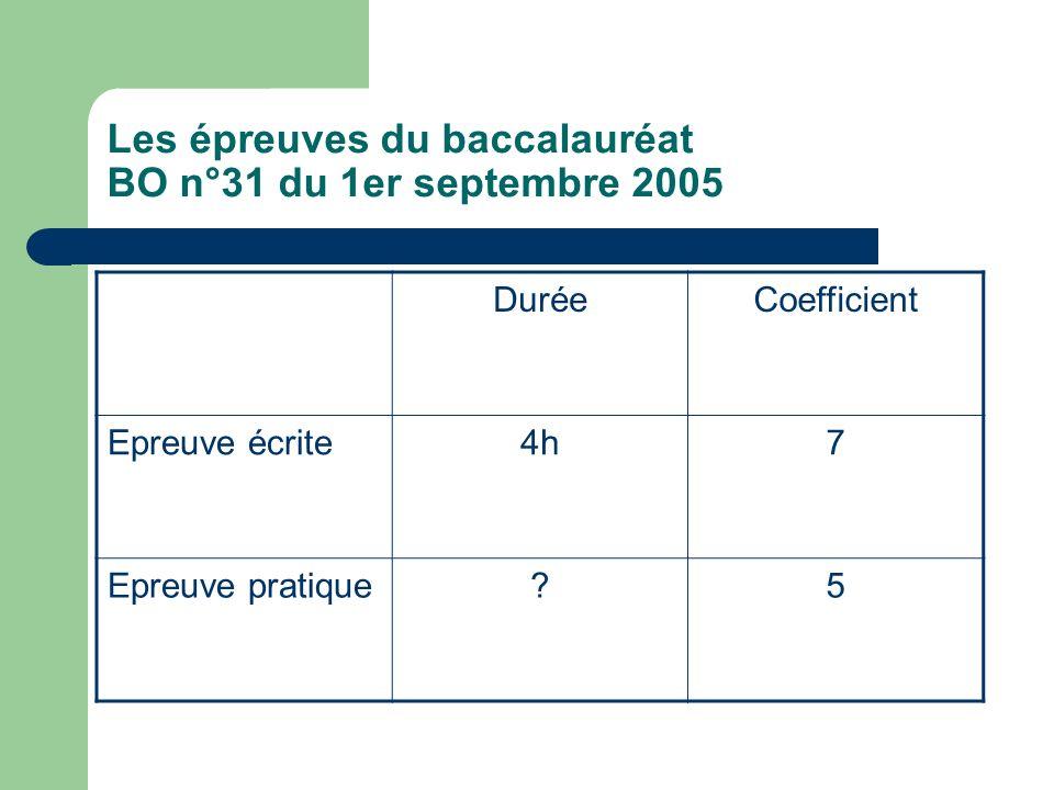 Les épreuves du baccalauréat BO n°31 du 1er septembre 2005 DuréeCoefficient Epreuve écrite4h7 Epreuve pratique 5