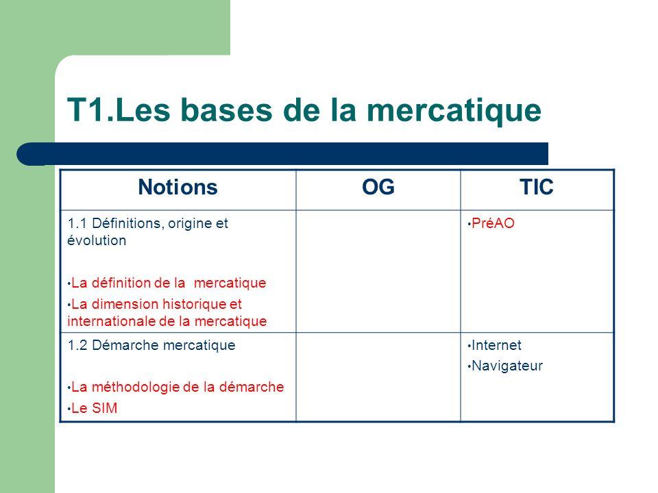 T1.Les bases de la mercatique NotionsOGTIC 1.1 Définitions, origine et évolution La définition de la mercatique La dimension historique et internationale de la mercatique PréAO 1.2 Démarche mercatique La méthodologie de la démarche Le SIM Internet Navigateur