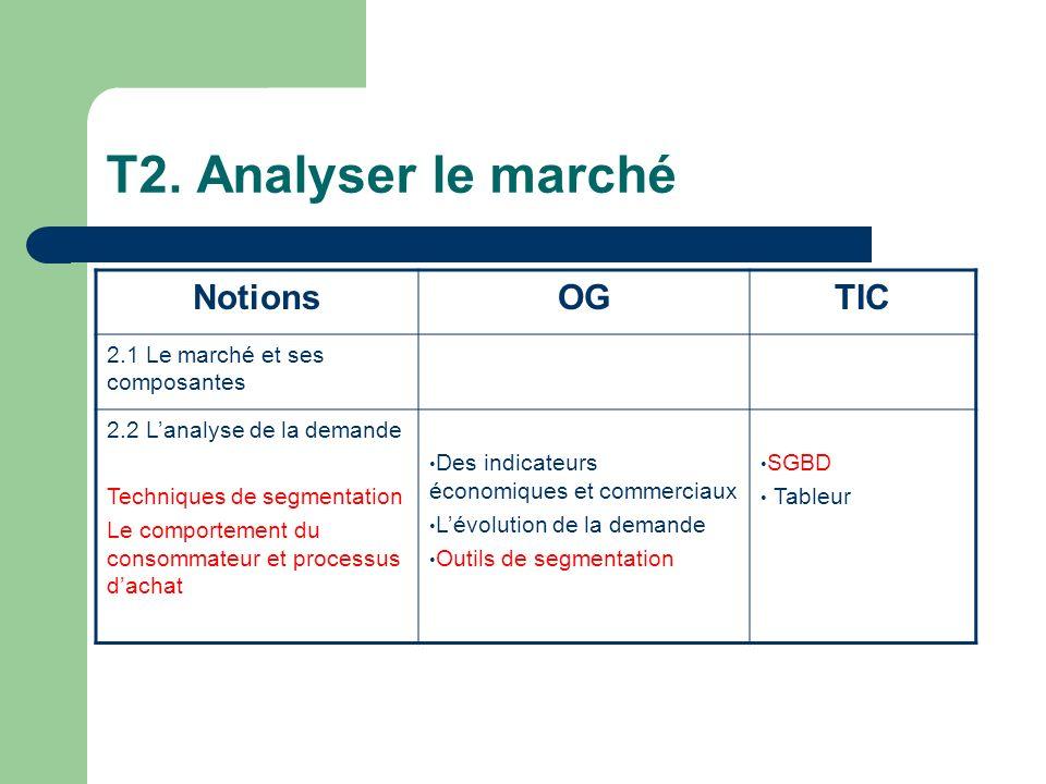 T2. Analyser le marché NotionsOGTIC 2.1 Le marché et ses composantes 2.2 Lanalyse de la demande Techniques de segmentation Le comportement du consomma
