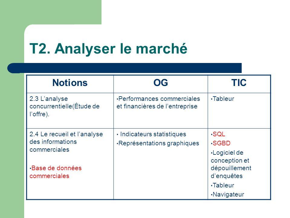 T2.Analyser le marché NotionsOGTIC 2.3 Lanalyse concurrentielle(Étude de loffre).
