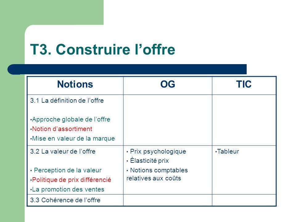 T3. Construire loffre NotionsOGTIC 3.1 La définition de loffre Approche globale de loffre Notion dassortiment Mise en valeur de la marque 3.2 La valeu