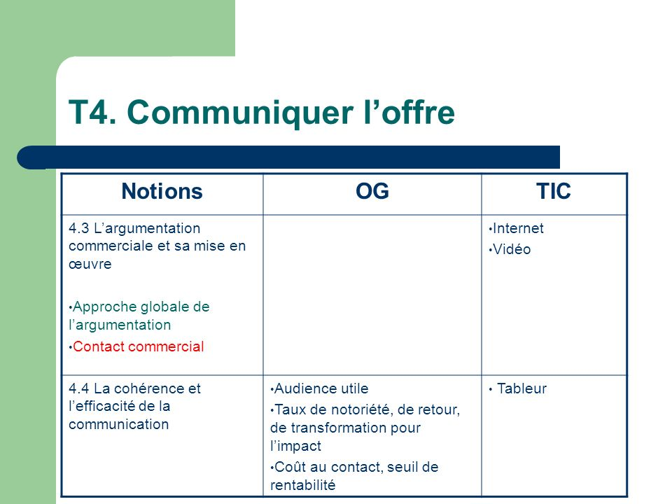 T4. Communiquer loffre NotionsOGTIC 4.3 Largumentation commerciale et sa mise en œuvre Approche globale de largumentation Contact commercial Internet