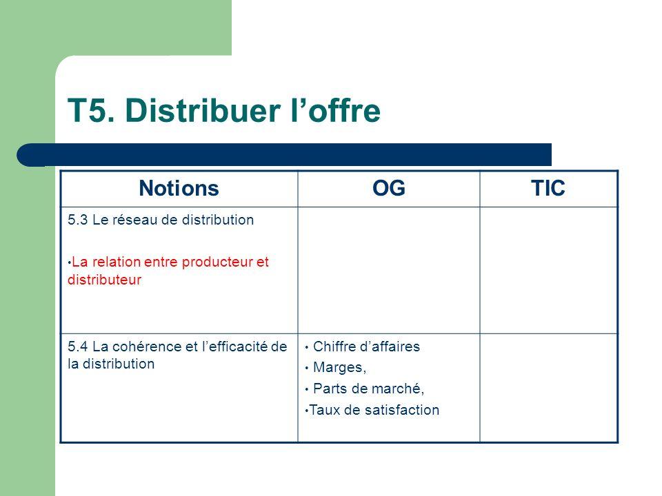T5. Distribuer loffre NotionsOGTIC 5.3 Le réseau de distribution La relation entre producteur et distributeur 5.4 La cohérence et lefficacité de la di