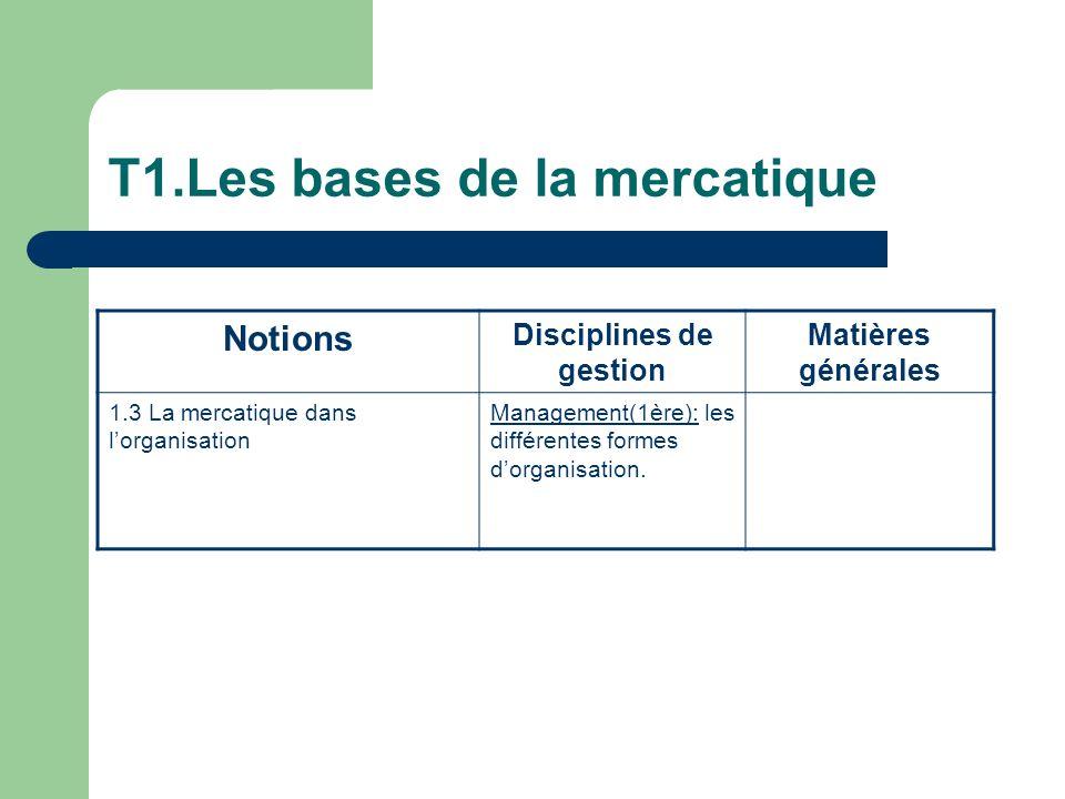 T1.Les bases de la mercatique Notions Disciplines de gestion Matières générales 1.3 La mercatique dans lorganisation Management(1ère): les différentes formes dorganisation.