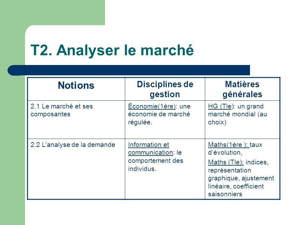T2. Analyser le marché Notions Disciplines de gestion Matières générales 2.1 Le marché et ses composantes Économie(1ère): une économie de marché régul