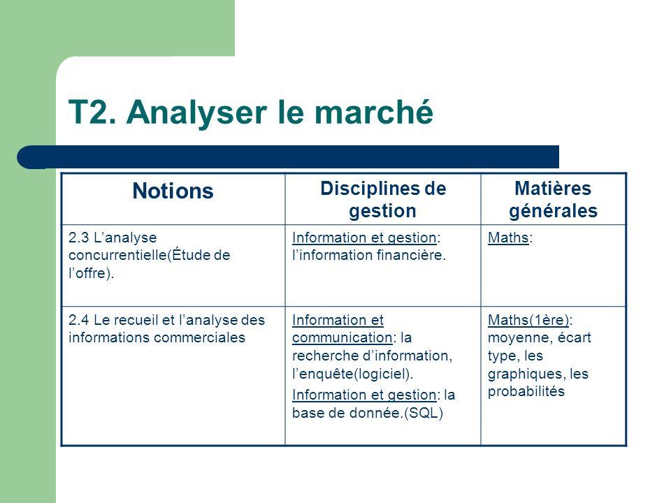 T2. Analyser le marché Notions Disciplines de gestion Matières générales 2.3 Lanalyse concurrentielle(Étude de loffre). Information et gestion: linfor