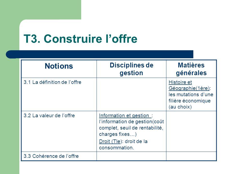 T3. Construire loffre Notions Disciplines de gestion Matières générales 3.1 La définition de loffreHistoire et Géographie(1ère): les mutations dune fi