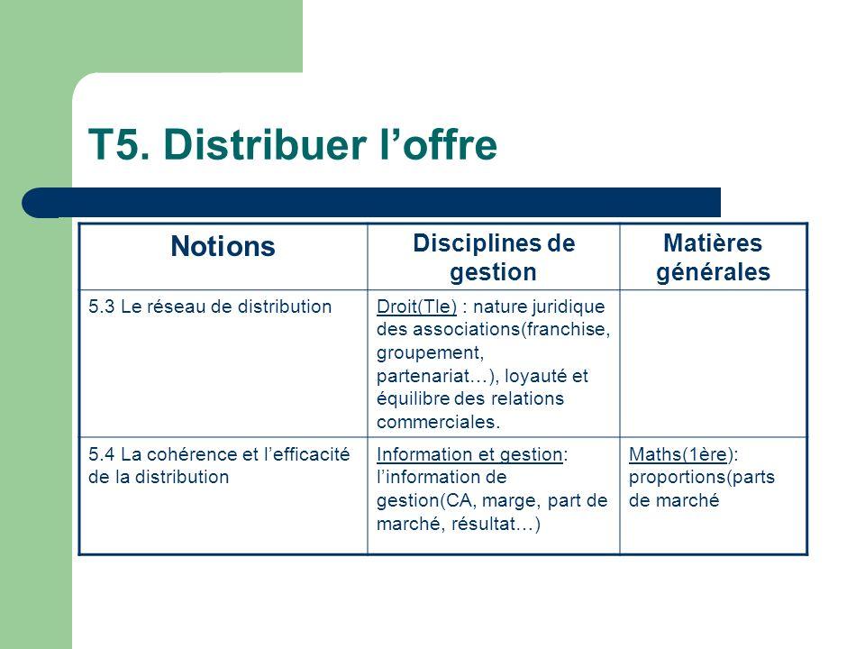 T5. Distribuer loffre Notions Disciplines de gestion Matières générales 5.3 Le réseau de distributionDroit(Tle) : nature juridique des associations(fr