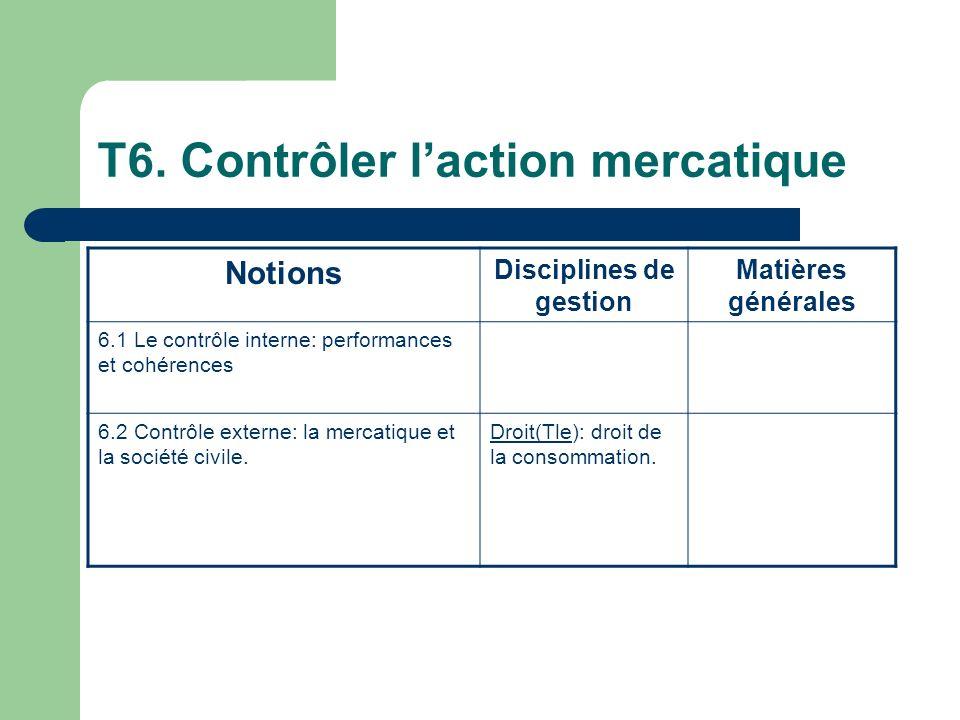 T6. Contrôler laction mercatique Notions Disciplines de gestion Matières générales 6.1 Le contrôle interne: performances et cohérences 6.2 Contrôle ex