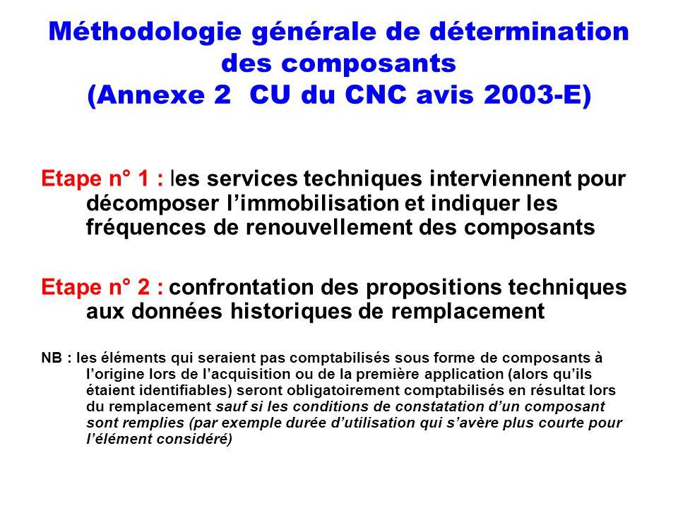 Méthodologie générale de détermination des composants (Annexe 2 CU du CNC avis 2003-E) Etape n° 1 : les services techniques interviennent pour décompo
