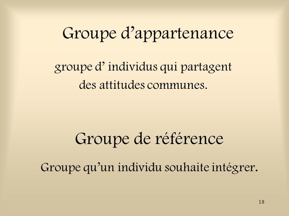18 Groupe dappartenance groupe d individus qui partagent des attitudes communes. Groupe quun individu souhaite intégrer. Groupe de référence