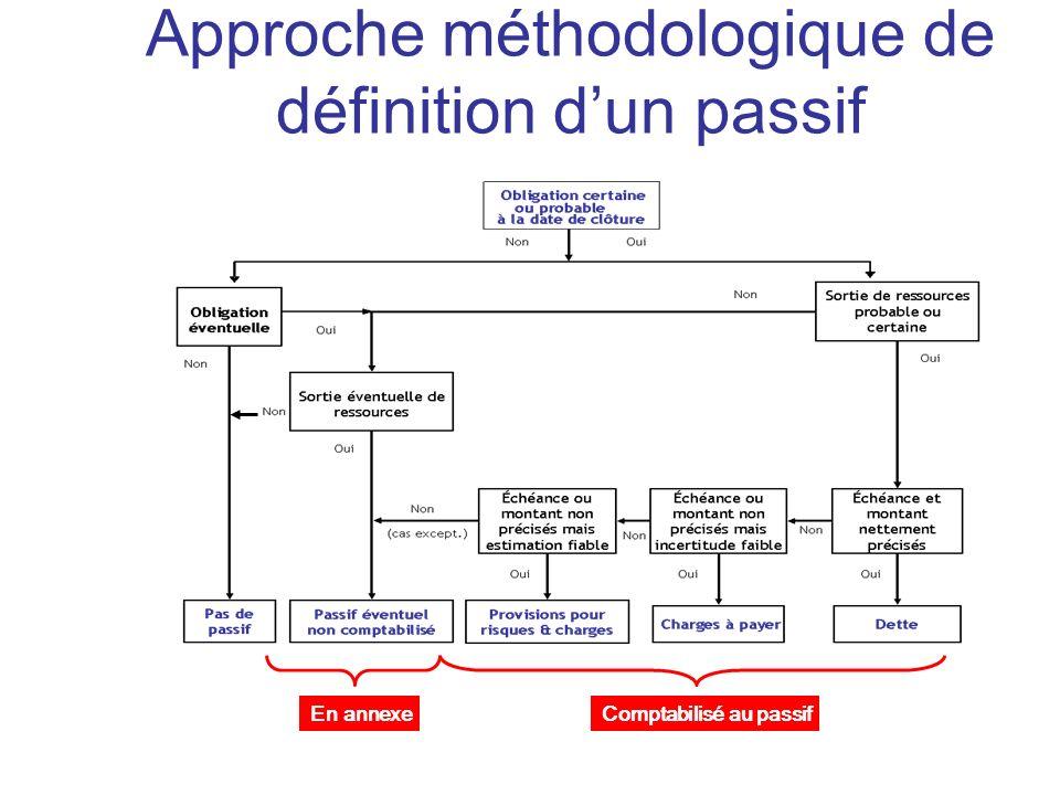 Comptabilisé au passifEn annexe Approche méthodologique de définition dun passif