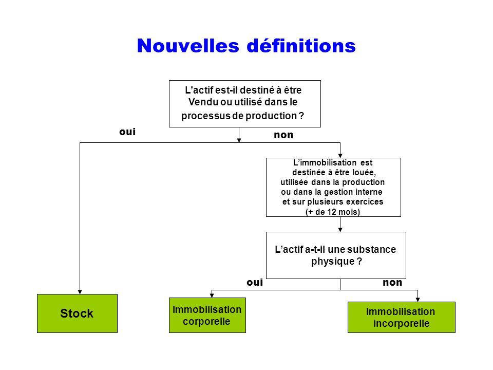 Nouvelles définitions Lactif est-il destiné à être Vendu ou utilisé dans le processus de production ? Stock Limmobilisation est destinée à être louée,