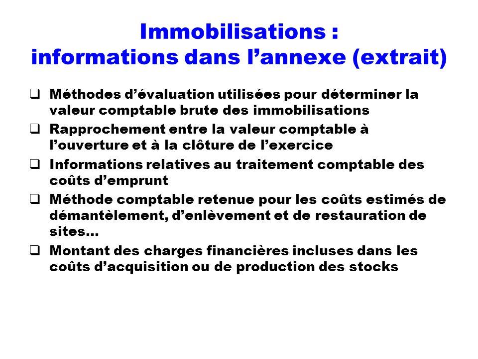 Immobilisations : informations dans lannexe (extrait) Méthodes dévaluation utilisées pour déterminer la valeur comptable brute des immobilisations Rap