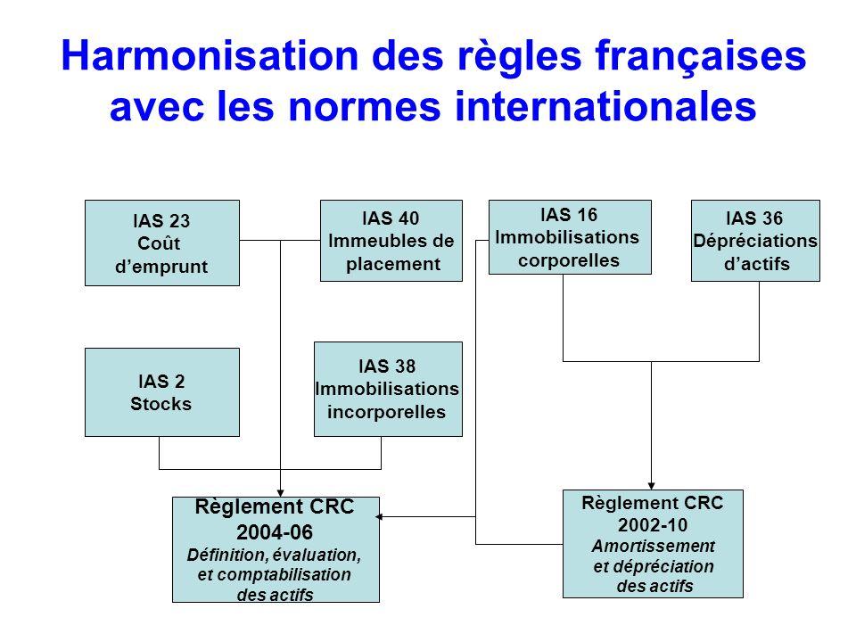 Harmonisation des règles françaises avec les normes internationales IAS 23 Coût demprunt IAS 40 Immeubles de placement IAS 2 Stocks IAS 38 Immobilisat
