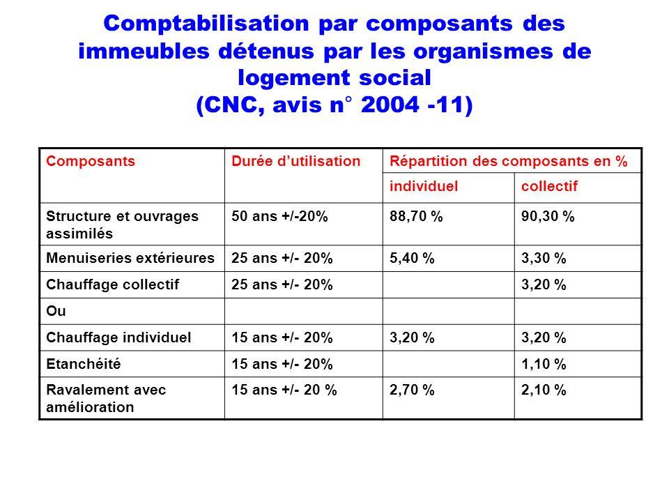 Comptabilisation par composants des immeubles détenus par les organismes de logement social (CNC, avis n° 2004 -11) ComposantsDurée dutilisationRépart