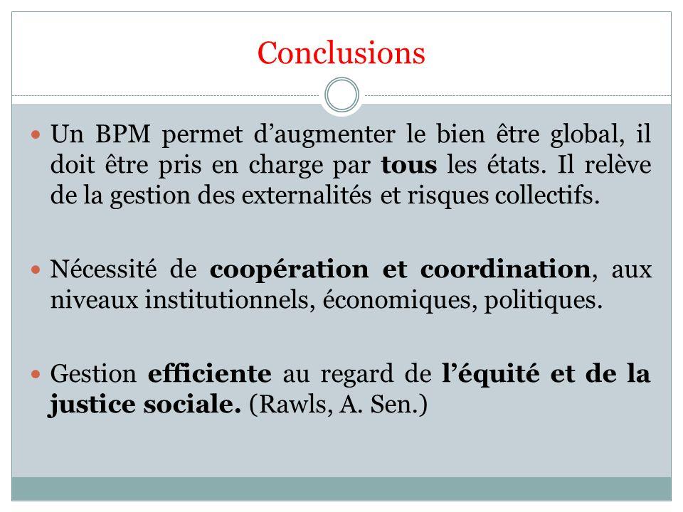 Conclusions Un BPM permet daugmenter le bien être global, il doit être pris en charge par tous les états. Il relève de la gestion des externalités et