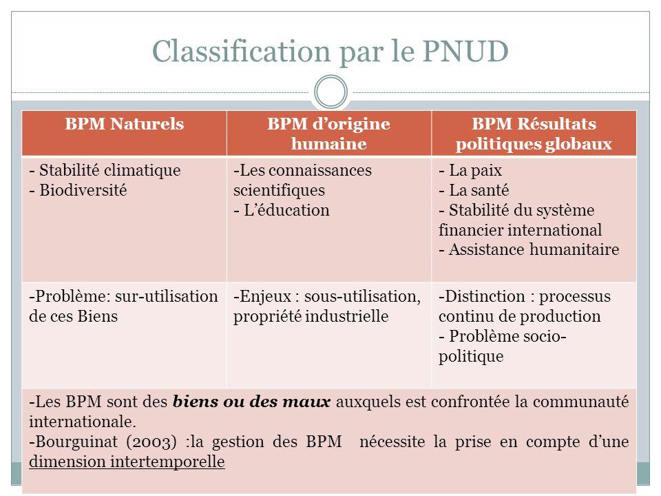 Classification par le PNUD BPM NaturelsBPM dorigine humaine BPM Résultats politiques globaux - Stabilité climatique - Biodiversité -Les connaissances
