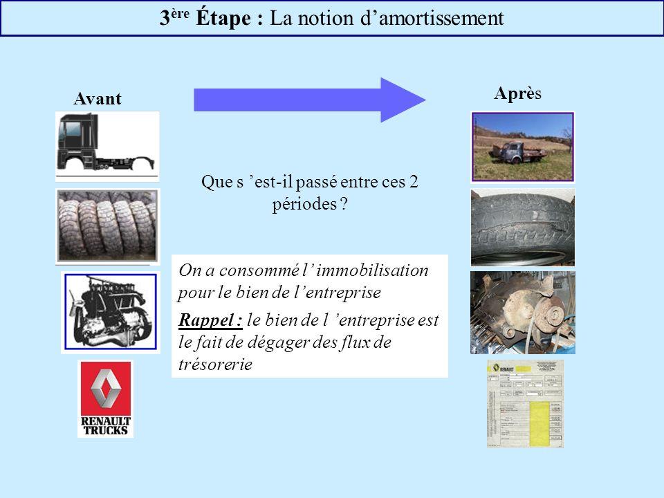 3 ère Étape : La notion damortissement Avant Après Que s est-il passé entre ces 2 périodes .