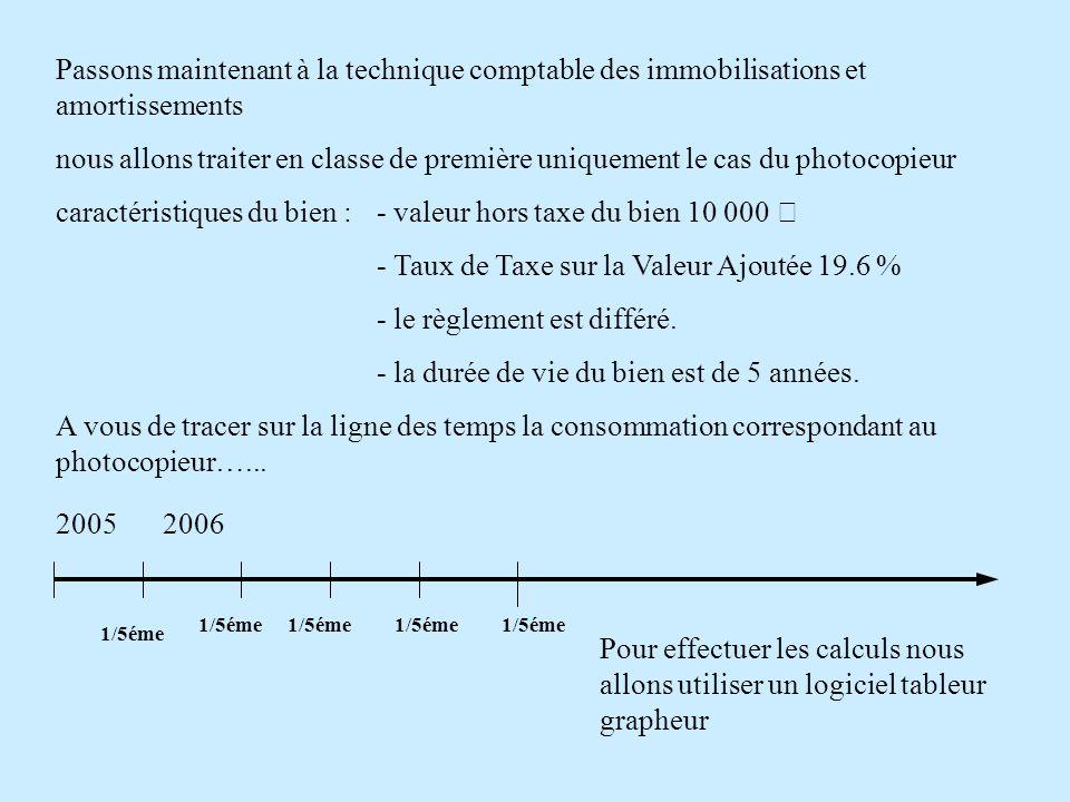 Passons maintenant à la technique comptable des immobilisations et amortissements nous allons traiter en classe de première uniquement le cas du photocopieur caractéristiques du bien :- valeur hors taxe du bien 10 000 € - Taux de Taxe sur la Valeur Ajoutée 19.6 % - le règlement est différé.